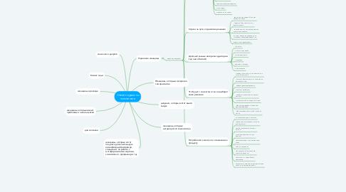 Mind Map: Онлайн курсы по психологии