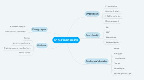 Mind Map: DE BUF HYDRAULIEK
