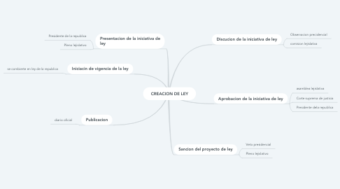 Mind Map: CREACION DE LEY