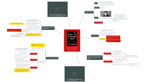 Mind Map: Never Lose A Customer Again - Joey Coleman (Book Summary)