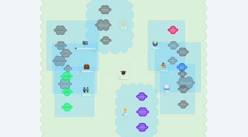 Mind Map: TVL HE-C