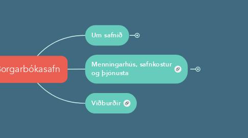 Mind Map: Borgarbókasafn