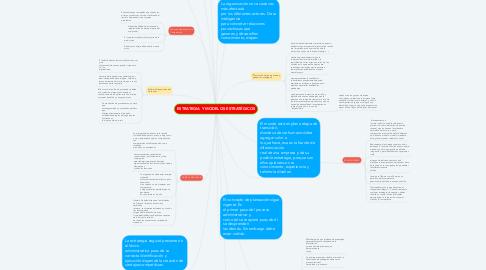 Mind Map: ESTRATEGIA Y MODELOS ESTRATÉGICOS
