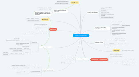 Mind Map: Industria cinematografica