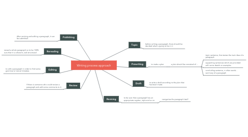 Mind Map: Types of paragraphs