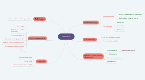 Mind Map: Tonsillitis