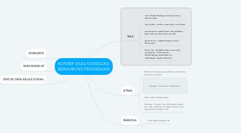 Mind Map: KONSEP ASAS SOSIOLOGI BERHUBUNG PENDIDIKAN