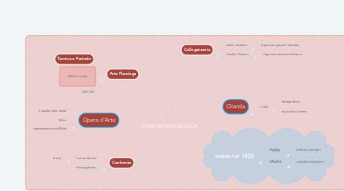 Mind Map: HIERONYMUS BOSCH