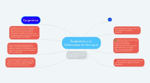 Mind Map: Epigenetica y La  Enfermedad de Hunington