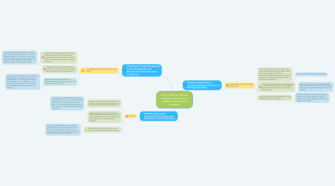 Mind Map: How might we improve academic outcomes for pediatric patients in hospitals?