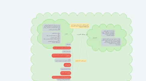 Mind Map: أبرز وسائل التغريب