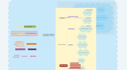 Mind Map: CRISIS AMBIENTAL ECONÓMICA Y SOCIAL