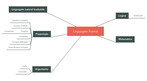 Mind Map: Linguagem Formal