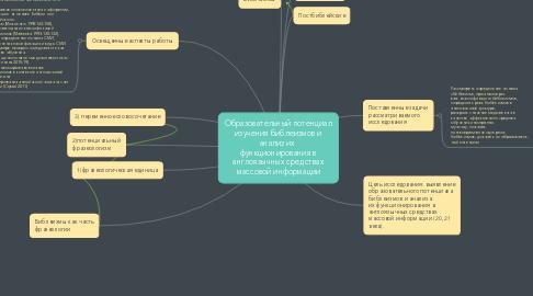 Mind Map: Образовательный потенциал изучения библеизмов и анализ их  функционирования в англоязычных средствах массовой информации