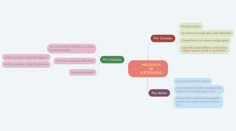 Mind Map: PROCESSOS DE ELETRIZAÇÃO