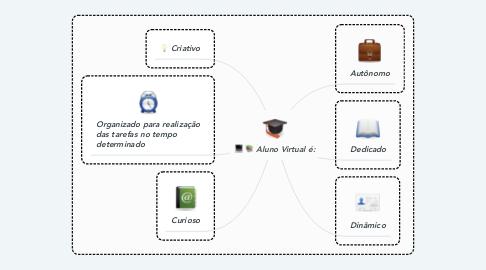 Mind Map: Aluno Virtual é: