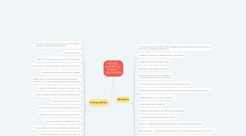 Mind Map: PADRES,  MADRES DE  FAMILIA Y  ACUDIENTES