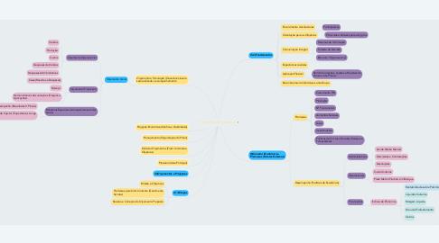 Mind Map: Orçamento Empresarial