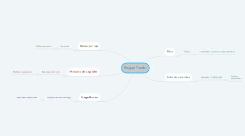 Mind Map: Rogue Trader