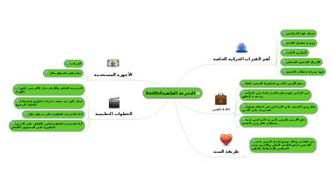 Mind Map: الدحرجة الخلفيةBackRoll