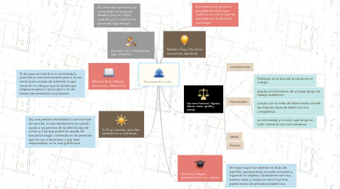 Mind Map: Situaciones de mi vida