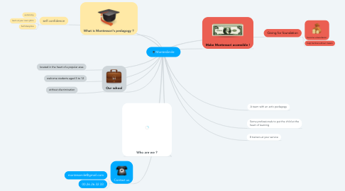 Mind Map: MontesSmile