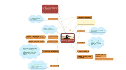 Mind Map: PROCESO DE FORMACIÓN DE LEY