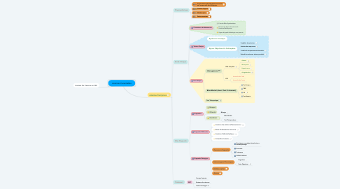 Mind Map: Anémies Carentielles