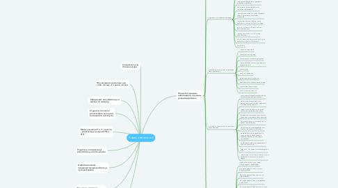 Mind Map: Курсы английского