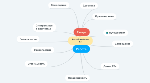 Mind Map: Английский язык В2