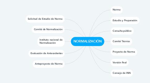 Mind Map: NORMALIZACIÓN
