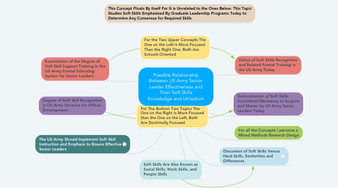 Mind Map: Possible Relationship Between US Army Senior Leader Effectiveness and Their Soft Skills Knowledge and Utilization