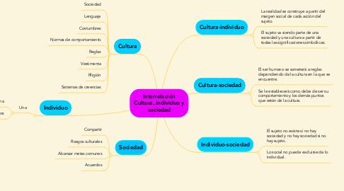Mind Map: Interrelación Cultura, individuo y sociedad