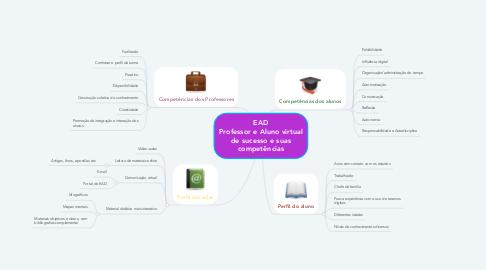 Mind Map: EAD Professor e Aluno virtual de sucesso e suas competências