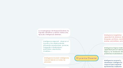 Mind Map: Teoria de las inteligencias multiples