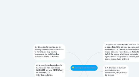 Mind Map: concepto de la familia: