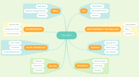 Mind Map: TVL-HE C