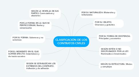 Mind Map: CLASIFICACIÓN DE LOS CONTRATOS CIVILES