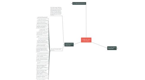 Mind Map: Código de ética odontologico