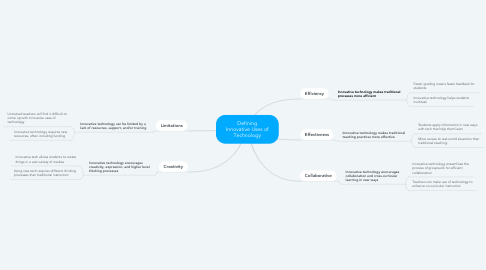 Mind Map: Defining Innovative Uses of Technology