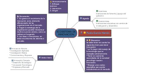 Mind Map: ECOSISTEMA DE INNOVACION