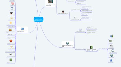 Mind Map: DOCUMENTOS ORIENTATIVOS Y PROGRAMÁTICOS