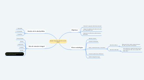 Mind Map: Modelo Integral de Atención en salud (MIAS)