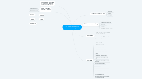 Mind Map: Rutas Integrales de atención en salud (RIAS)