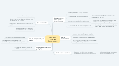 Mind Map: Los Buenos  Profesores  (Compromisos)