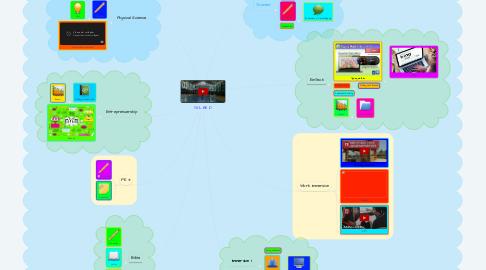 Mind Map: TVL HE D