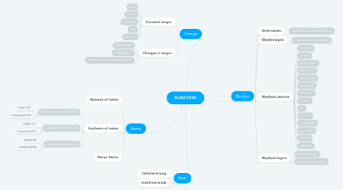 Mind Map: DURATION