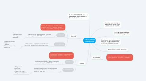 Mind Map: CUENTAS REALES O DE BALANCE.