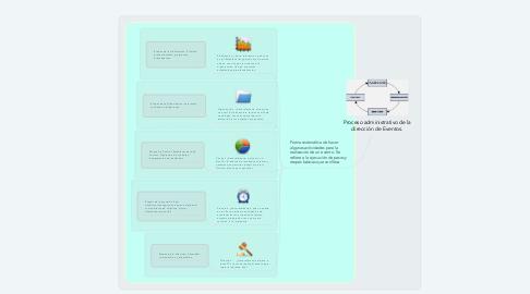 Mind Map: Proceso administrativo de la dirección de Eventos.