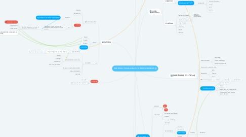 Mind Map: EMPRESAS FAMILIARMENTE RESPONSABLES